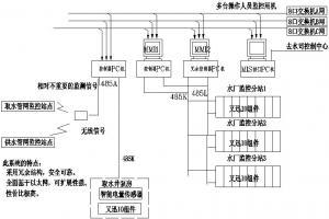 自来水厂计算机控制系统(DCS)